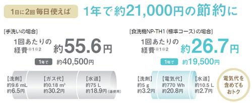 食洗機の利用で水道・光熱費が節約できる