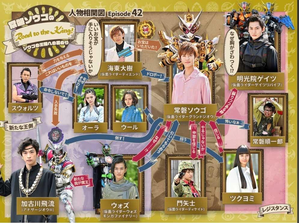 仮面ライダージオウ42話/相関図