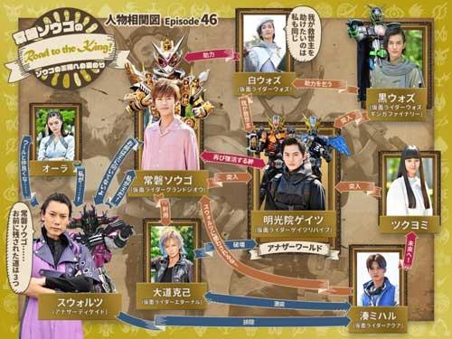 仮面ライダージオウ46話/相関図