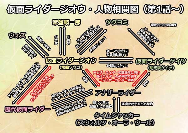 仮面ライダージオウ・登場人物の相関図