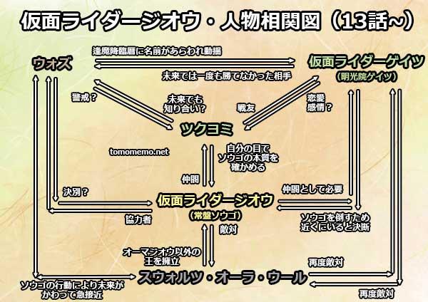登場人物・相関図の変化(ジオウ13話~)
