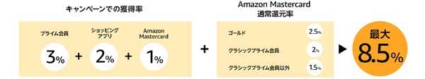 Amazonポイントセール今回ポイント還元