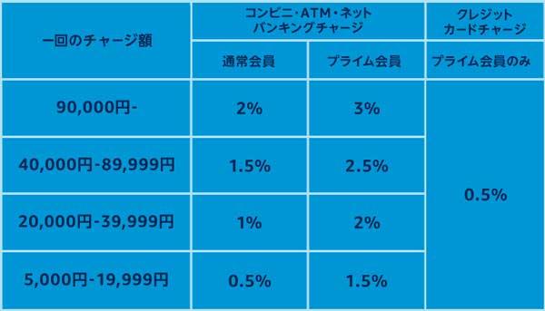 プライム会員のポイント還元率が期間限定で0.5%UP